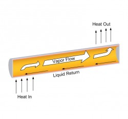Illustration of Heat Pipe operation.