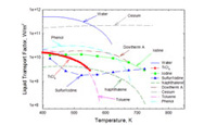 Merit Numbers of potential intermediate temperature working fluids (click graph to enlarge)
