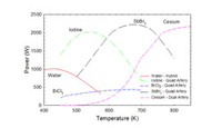 Theoretical heat pipe powers for different fluids (click graph to enlarge)