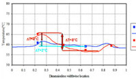 Test Results of Power Electronic Module with Integral Oscillating Liquid Cooling Solution