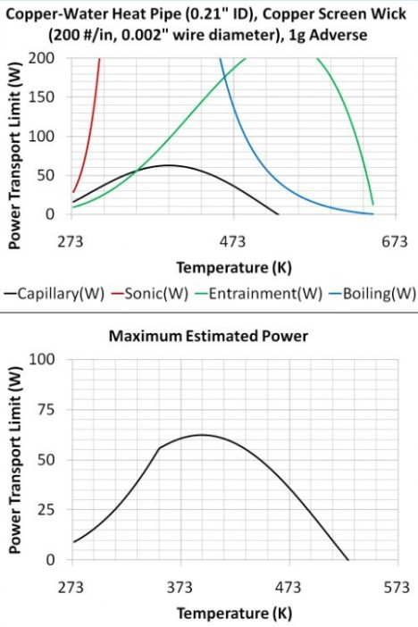 Figure 1. Heat pipe performance limits. (Top) A plot of the individual limits, showing that the entrainment and capillary limits are controlling over certain temperature ranges. (Bottom) The heat pipe performance limit curve, calculated by taking the lowest limit at each temperature.