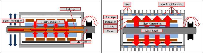 Figure 3. Conventional Rotor Cooling is inefficient, since it relies on conduction across a shaft. In contrast, HiK™ shafts take the heat outside of the motor.