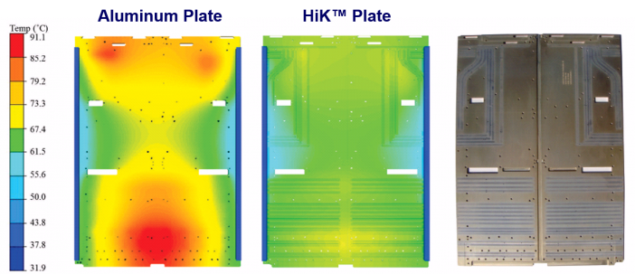 Figure 2. HiK™ plates provide an inexpensive way to increase the effective thermal conductivity of baseline aluminum plates by two to four times.