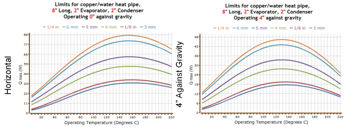 Figure 5. Maximum power for a given heat pipe geometry drops off at high and low temperatures, and as the adverse elevation increases. (a) Horizontal heat pipe. (b) Vertical heat pipe.