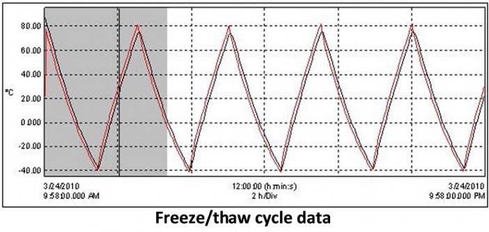 Figure 6.  Properly designed heat pipes can operate after thousands of freeze/thaw cycles.