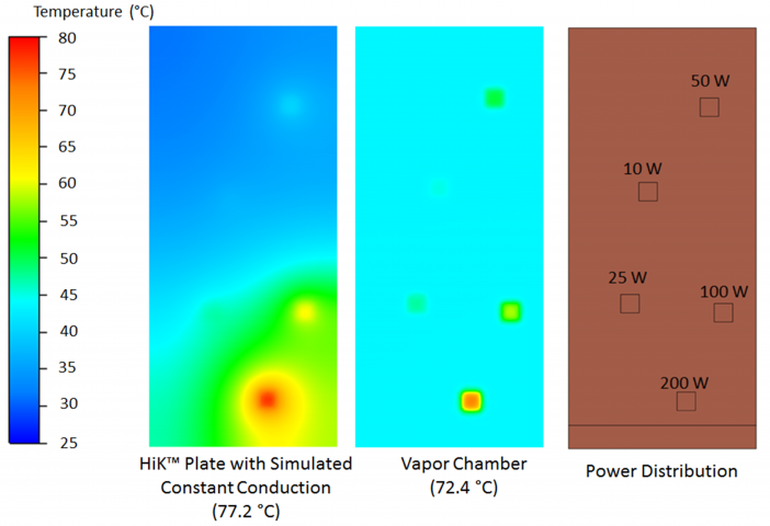 Figure 23.  Comparison of the temperature profiles of HiK™ plates and Vapor Chambers, with a forced air convection heat sink.  The power distributions are shown in the right hand diagram.