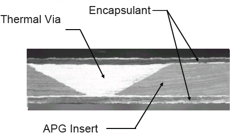 Figure 19. Thermal vias are required when the encapsulated material has poor out-of-plane thermal conductivity.