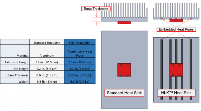 Figure 15.  A HiK™ natural convection heat sink reduces the mass by over 34% when compared with an all-aluminum heat sink with the same thermal performance.