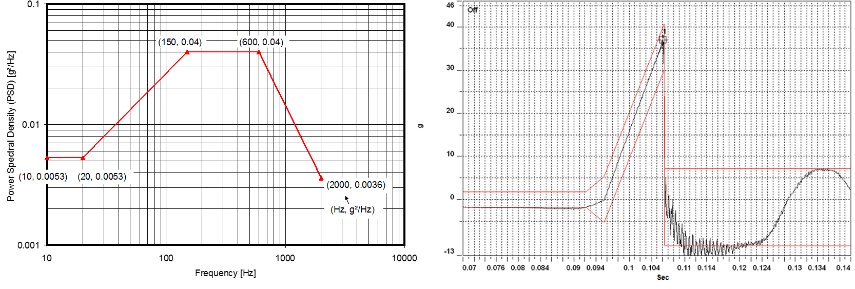Figure 7 (a) Vibration and (b) Shock Profiles of FSC-Variant Body/Frame Mounted Components