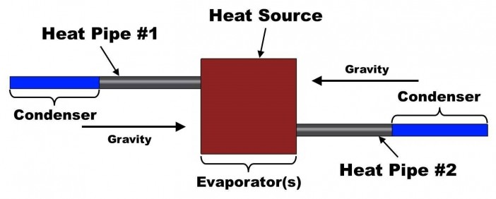 Figure 4.  Dual heat pipes for high accelerations.  One set of the heat pipes always operates, since the acceleration returns the condensate to the evaporator.