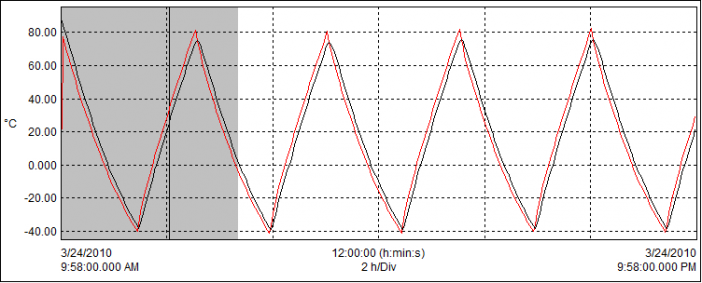 Figure 8: Typical Heat Pipe Freeze/Thaw cycle data.