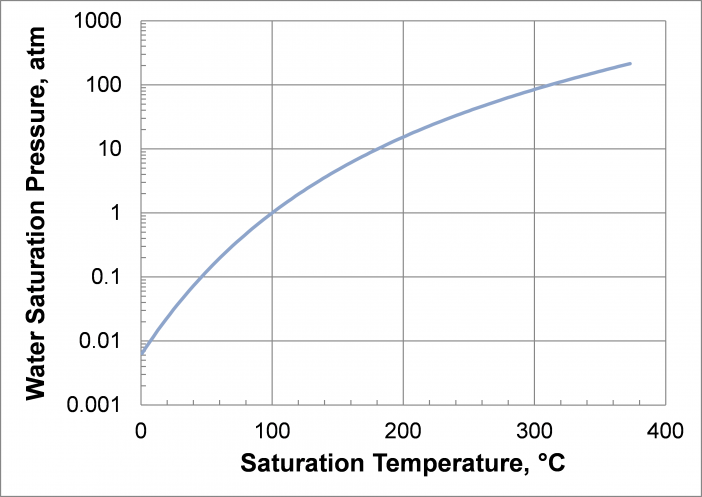 Saturated Water Vapor Pressure as a Function of Temperature.