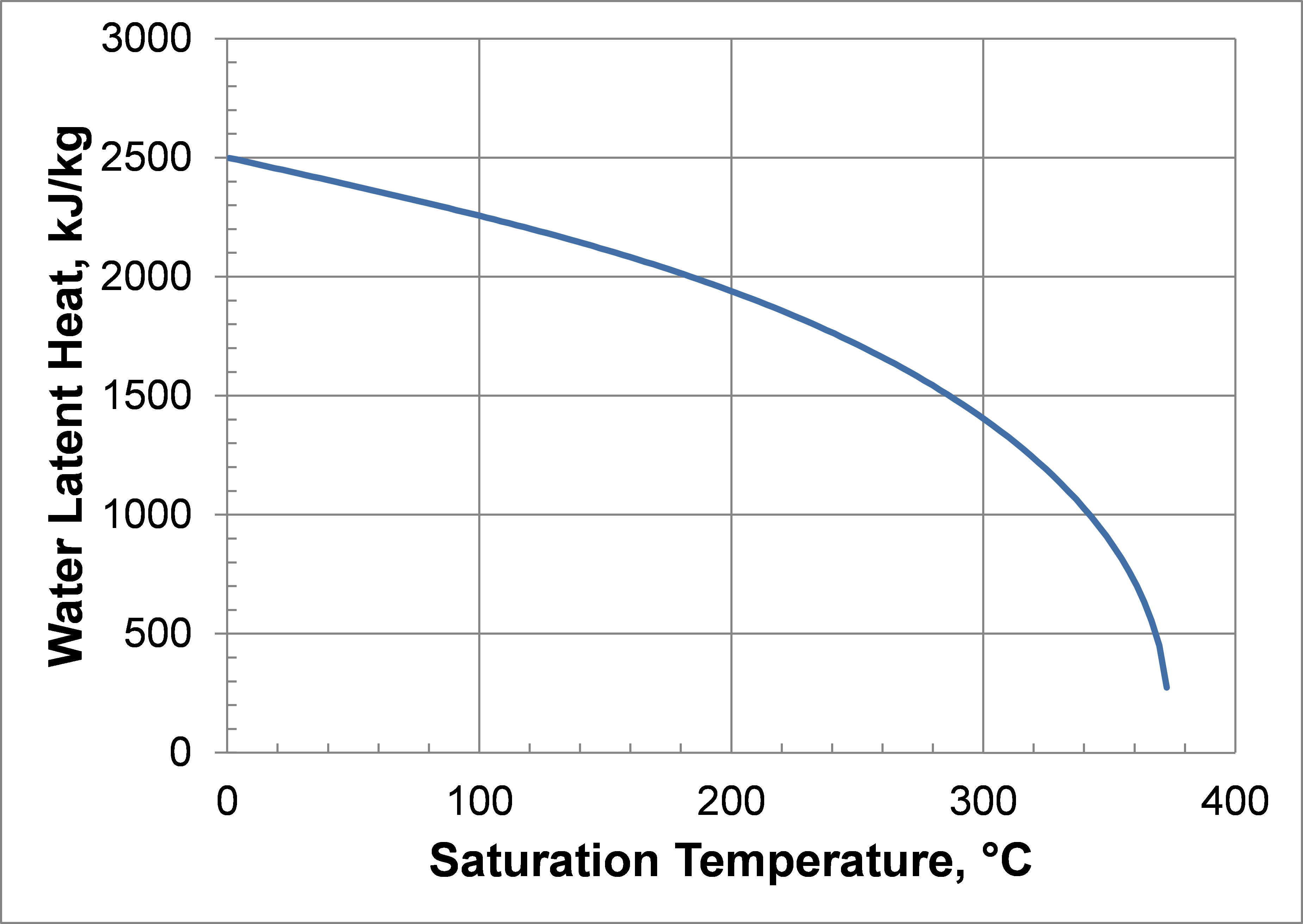 Water Latent Heat as a Function of Temperature.