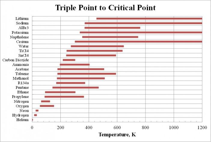 Hard limits on working fluid temperatures (Triple Point – Critical Point).  Freezing point is used for the halides, cesium, and lithium, since the triple point is unavailable