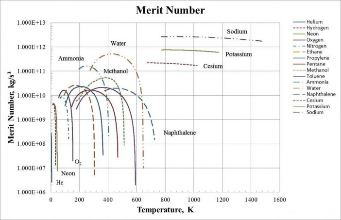Figure 3.  Merit Number for Commonly Used Heat Pipe Working Fluids.