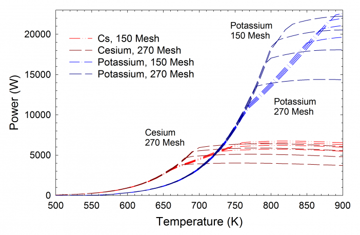 Figure 14.  Sonic and Wicking Limits (add link, Design and Testing of Titanium/Cesium and Titanium/Potassium Heat Pipes, http://www.1-act.com/wp-content/uploads/2013/01-/Design-and-Testing-of-Titanium-Cesium-Titanium-Potassium-Heat-Pipes.pdf) for Cesium and Potassium Heat Pipes.  For these specific designs, the sonic limit controls the power below 400ºC for cesium, and below 500ºC for potassium.
