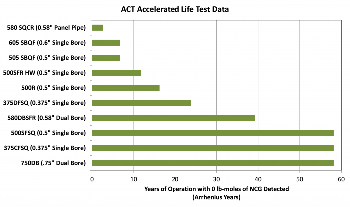 Figure 17.  Grooved Aluminum/Ammonia Accelerated Life Test Data as of April, 2014.
