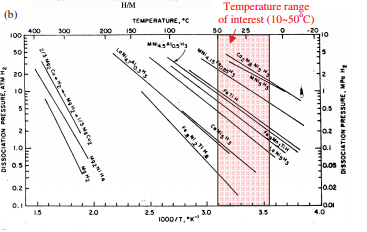 van't Hoff plots for various commercial hydrides Huston and Sandrock
