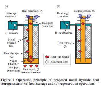 Operating principle of proposed metal hydride heat storage system: (a) heat storage and (b) regeneration operations.
