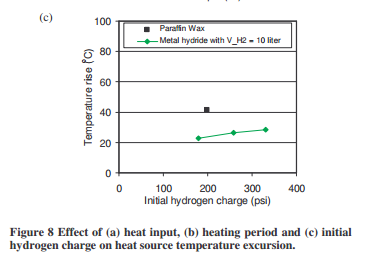 initial hydrogen charge on heat source temperature excursion