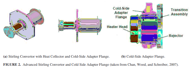 Advanced Stirling Convertor and Cold Side Adapter Flange