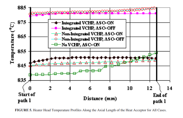 Heater Head Temperature Profiles Along the Axial Length of the Heat Acceptor for All Cases