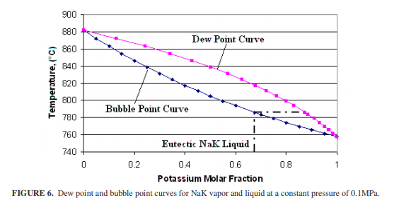 Dew point and bubble point curves for NaK vapor and liquid at a constant pressure of 0.1MPa.