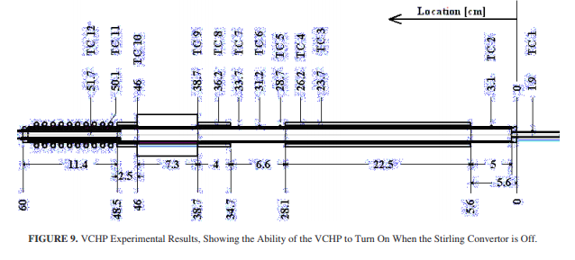 . VCHP Experimental Results, Showing the Ability of the VCHP to Turn On When the Stirling Convertor is Off