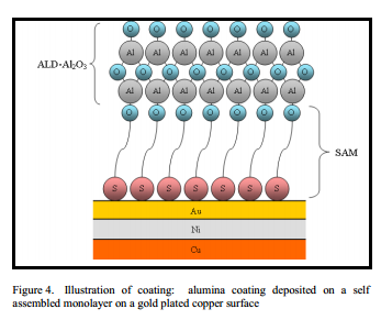 Illustration of coating: alumina coating deposited on a self assembled monolayer on a gold plated copper surface
