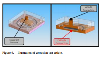 Illustration of corrosion test article.