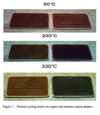 Thermal cycling results for copper and alumina coated samples.