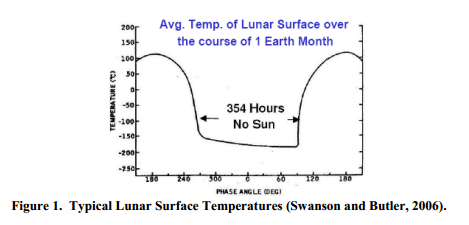 Typical Lunar Surface Temperatures