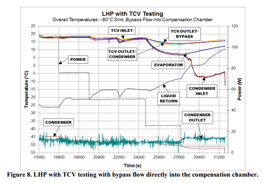 LHP with TCV testing with bypass flow directly into the compensation chamber