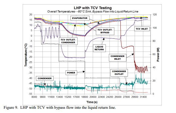 LHP with TCV with bypass flow into the liquid return line.