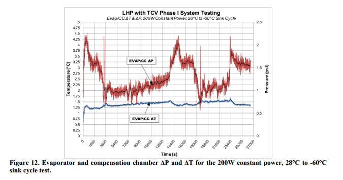 Evaporator and compensation chamber ΔP and ΔT for the 200W constant power, 28°C to -60°C sink cycle test