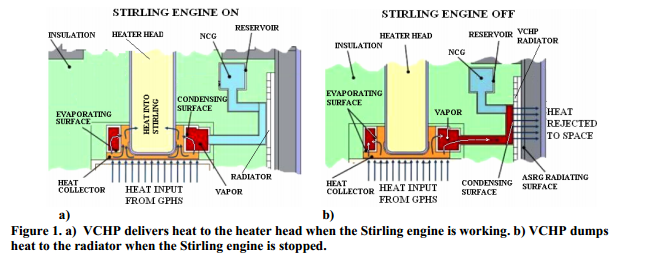 VCHP delivers heat to the heater head when the Stirling engine is working.