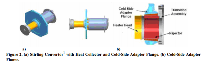 Stirling Convertor1  with Heat Collector and Cold-Side Adapter Flange