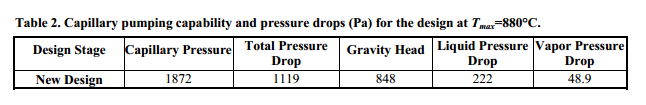 Capillary pumping capability and pressure drops (Pa) for the design at Tmax=880°C.