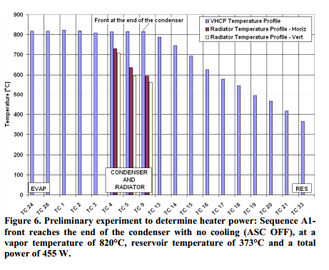 . Preliminary experiment to determine heater power