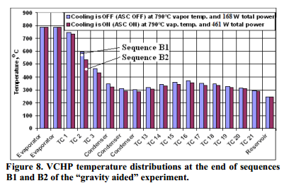 """VCHP temperature distributions at the end of sequences B1 and B2 of the """"gravity aided"""" experiment."""