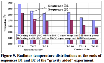 """Radiator temperature distributions at the ends of sequences B1 and B2 of the """"gravity aided"""" experiment."""