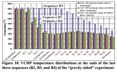"""VCHP temperature distributions at the ends of the last three sequences (B2, B3, and B4) of the """"gravity aided"""" experiment"""
