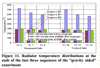 """Radiator temperature distributions at the ends of the last three sequences of the """"gravity aided"""" experiment"""