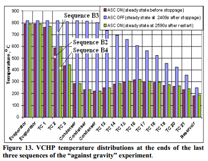 """VCHP temperature distributions at the ends of the last three sequences of the """"against gravity"""" experiment."""