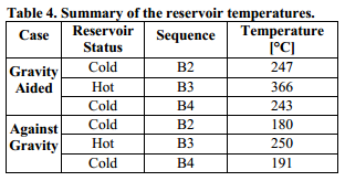 Summary of the reservoir temperatures.