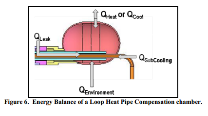 Energy Balance of a Loop Heat Pipe Compensation chamber.