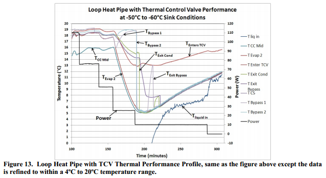 Loop Heat Pipe with TCV Thermal Performance Profile, same as the figure above except the data is refined to within a 4ºC to 20ºC temperature range.