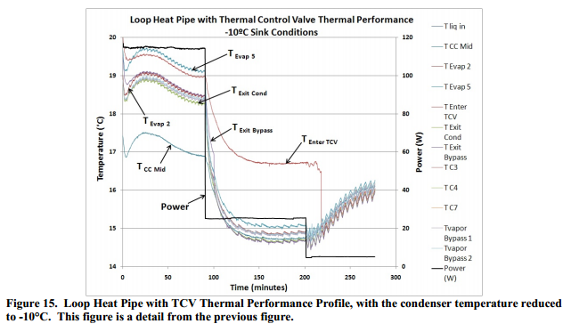 Loop Heat Pipe with TCV Thermal Performance Profile, with the condenser temperature reduced to -10°C.