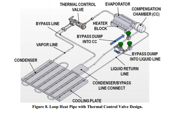 Loop Heat Pipe with Thermal Control Valve Design.