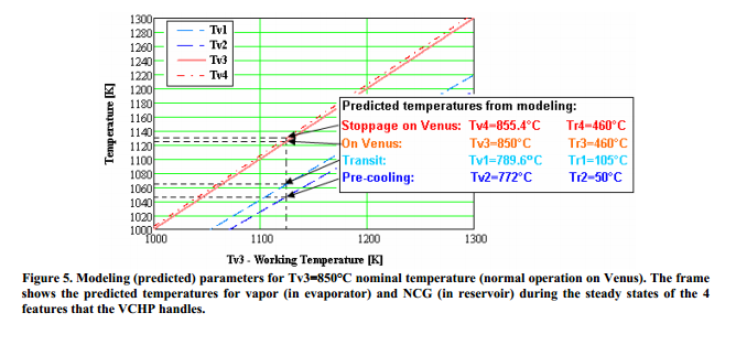 Modeling (predicted) parameters for Tv3=850°C nominal temperature